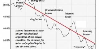 La Crisi della Sinistra e della politica